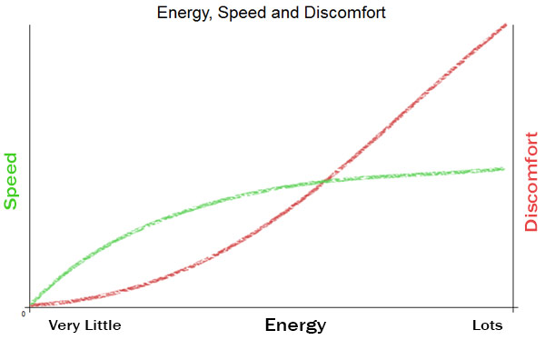 speed-discomfort-and-energy